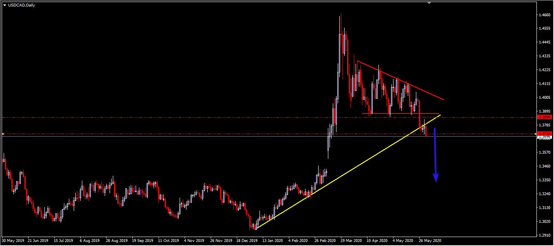 USD/CAD 01.06.2020 861